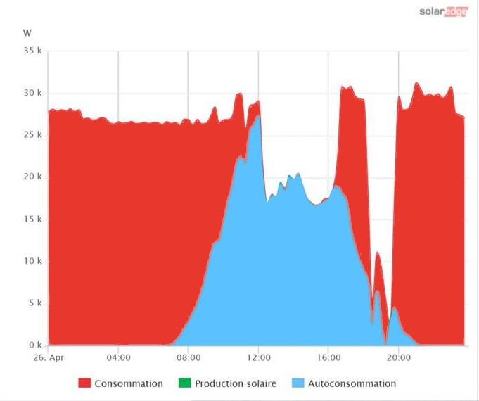 répartition des consommations sur un site équipé pour l'autoconsommation photovoltaïque